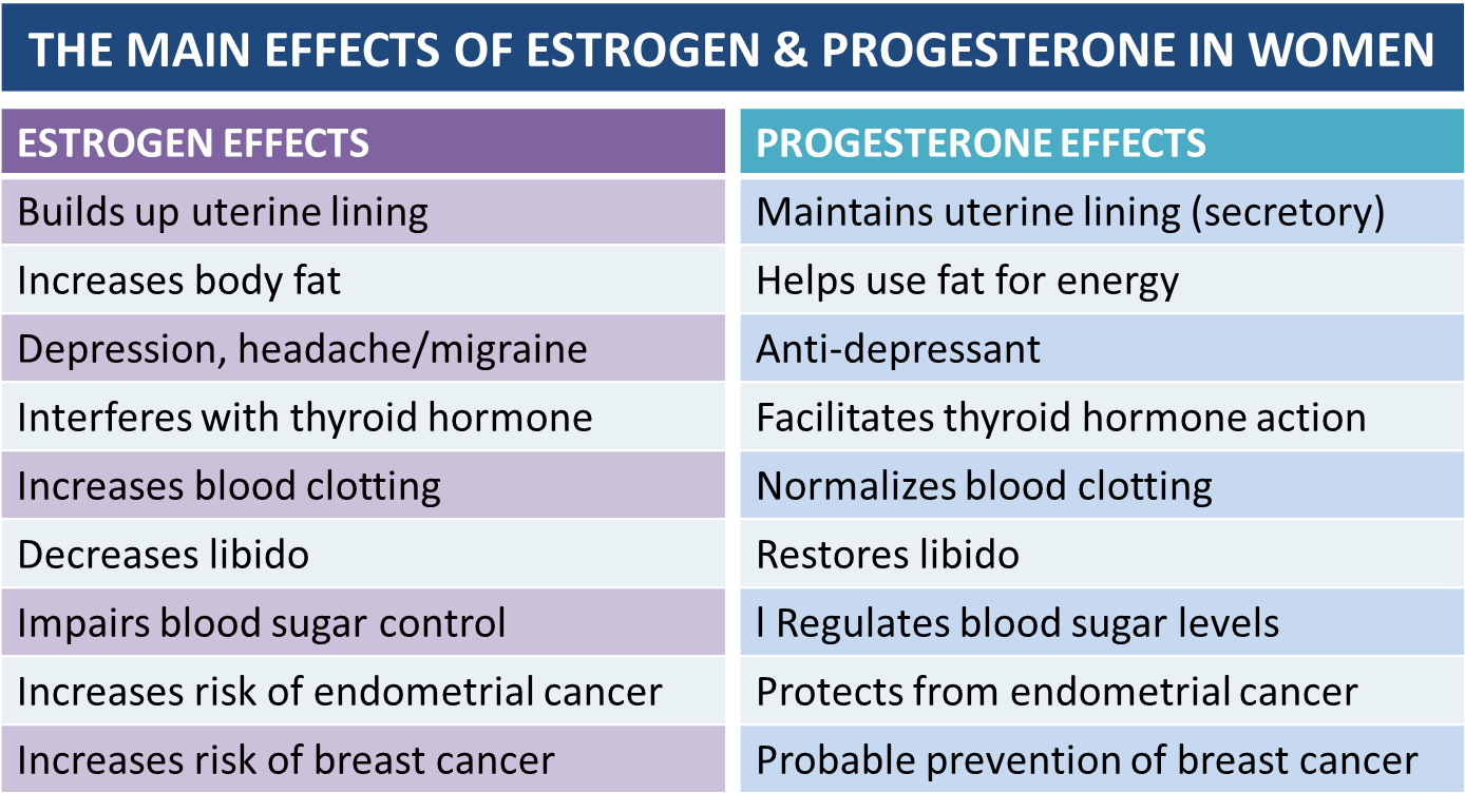 high estrogen symptoms