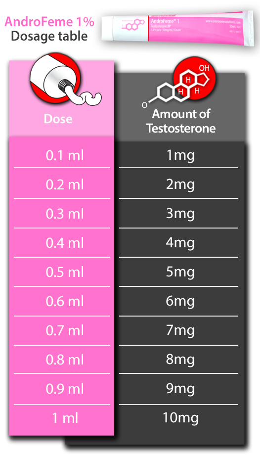 AndroFeme testosterone cream